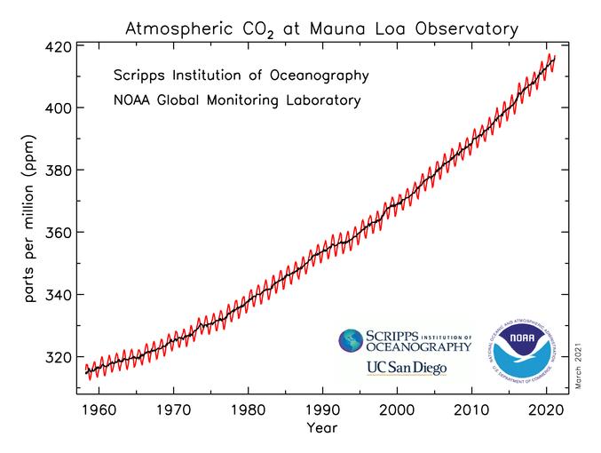 NOAA CO2 since 1960